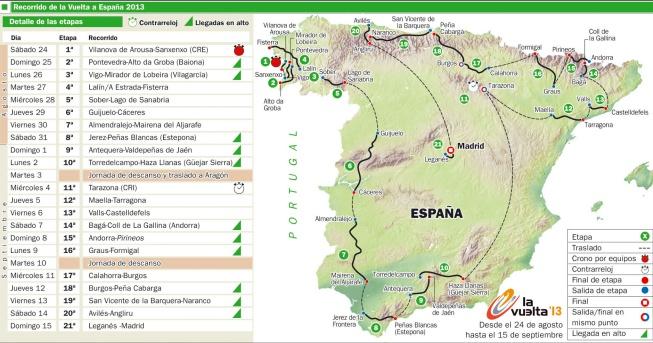 La sexta etapa de la Vuelta a España sale de Guijuelo ...