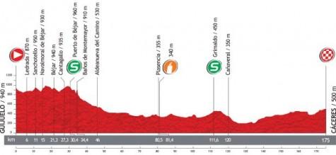 Recorrido de la 6ª etapa de la Vuelta entre Guijuelo y Cáceres