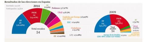 Imagen elecciones Europeas datos a nivel nacional. Imagen Abc.es