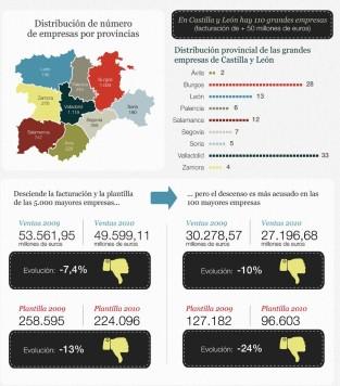 Gráfico del Ranking de los 5.000 mayores empresas de Castilla y León. Fuente Revista Castilla y León Económica.