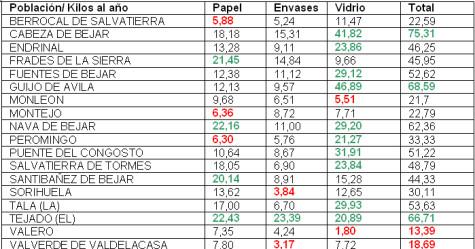 Tabla datos reciclaje Comarca.
