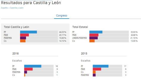 Castilla y Leon ressultado 26J