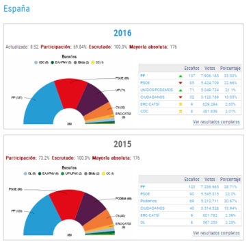 Elecciones España
