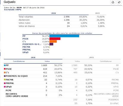 Elecciones Guijuelo