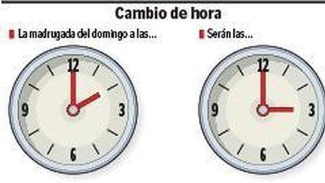 Cambio de hora. Imagen abc.es
